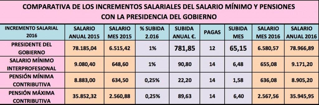 comparativa-salarios