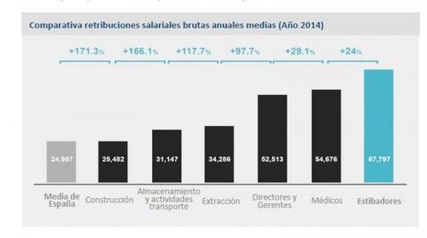 comparativa-sueldo-estibadores