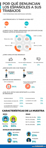Infografia_Encuesta_Renunciar a un trabajo