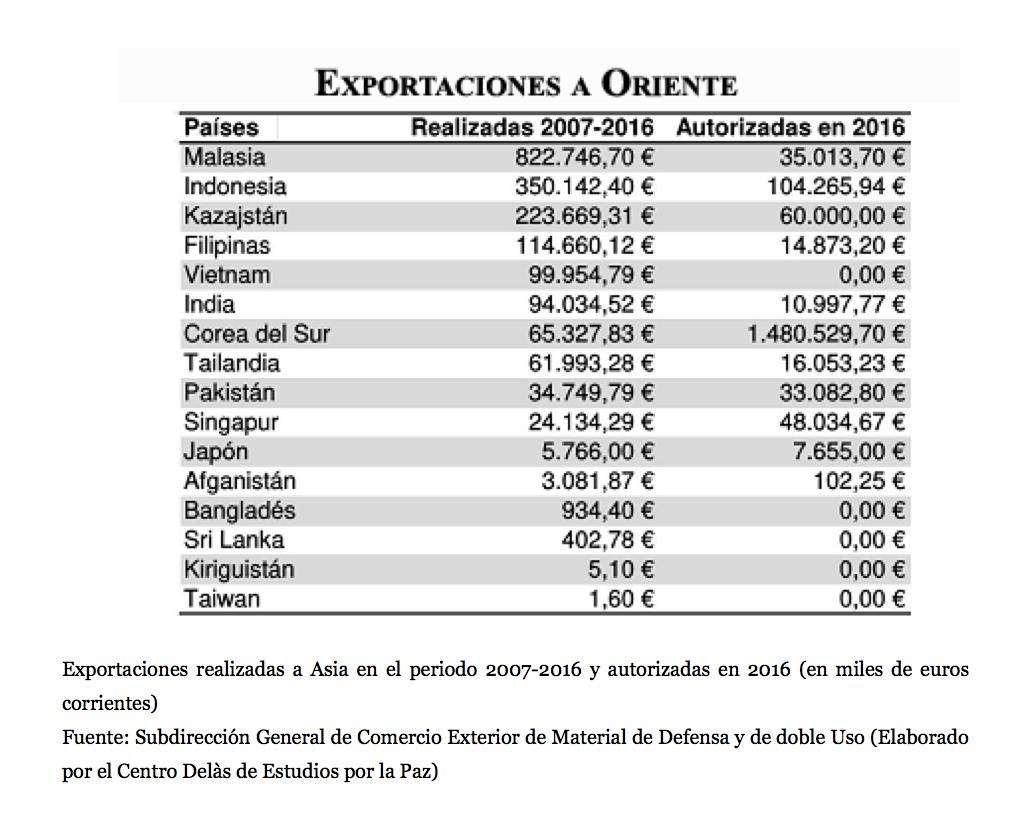 La exportación de armas crece en un mundo en pleno rearme: España se ...